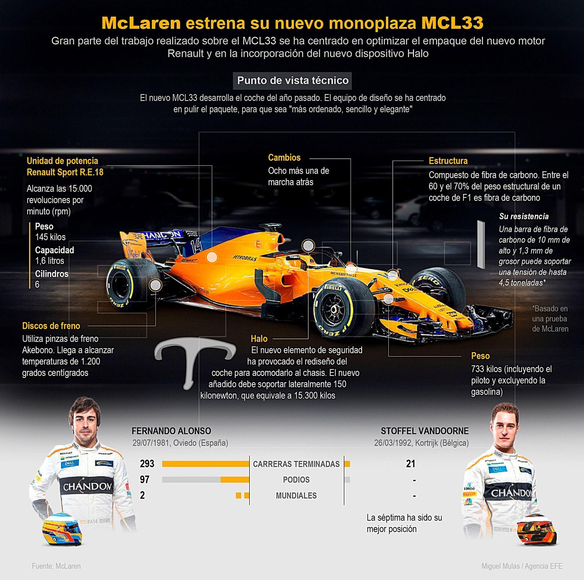 McLaren estrena su nuevo monoplaza MCL33