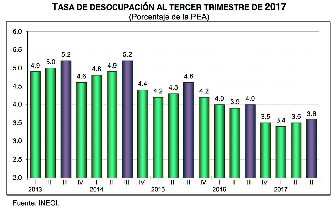 tasa de desocupacion inegi desepleo mexico