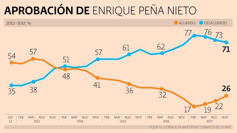 Aprobación de Enrique Peña Nieto