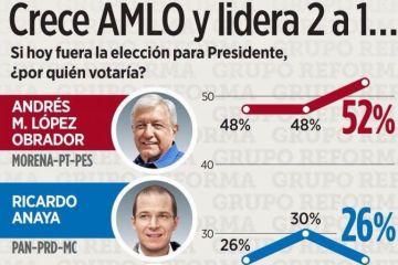 Polémica por sondeo que otorga a López Obrador el doble de votos que a Anaya