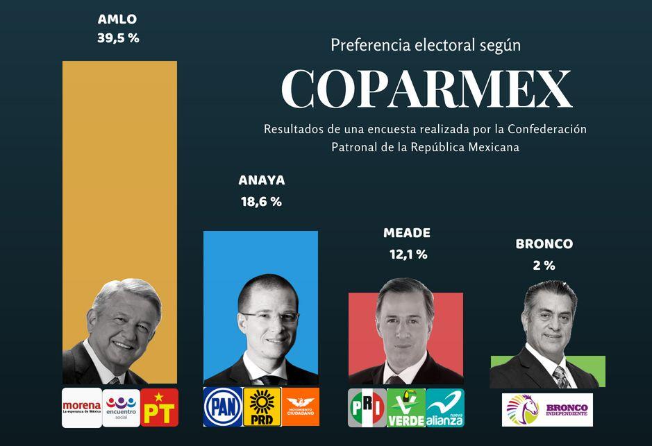 PREFERENCIAS ELECTORALES ENCUESTA COPARMEX